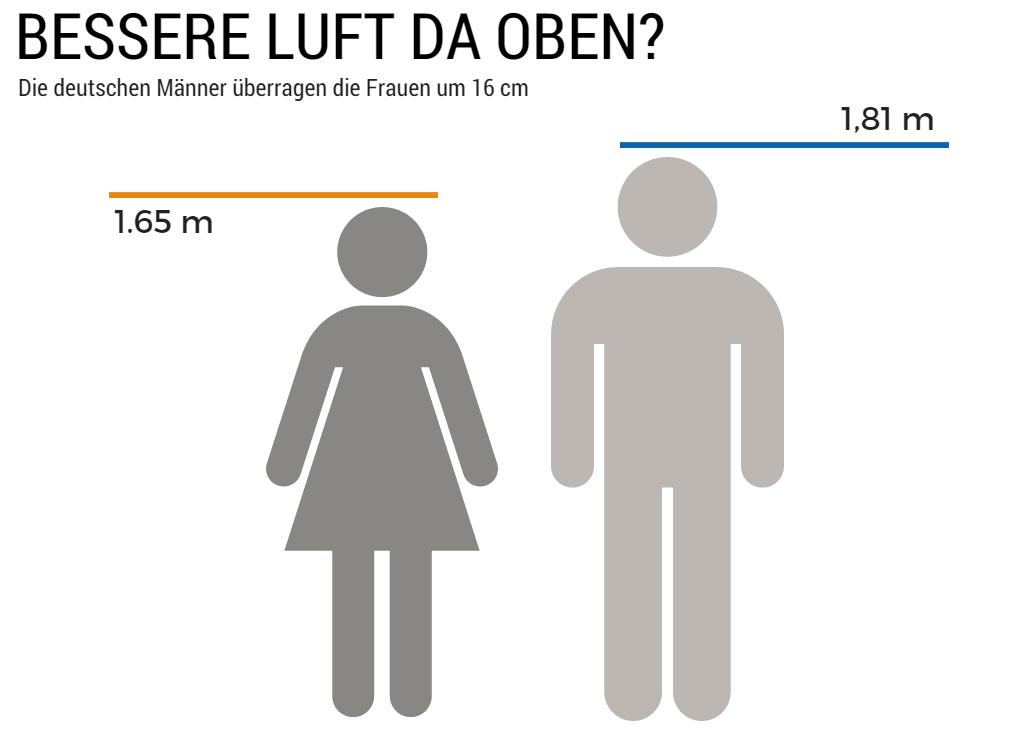 Durchschnittsgröße frauen 2016 - Die Einführung flirten