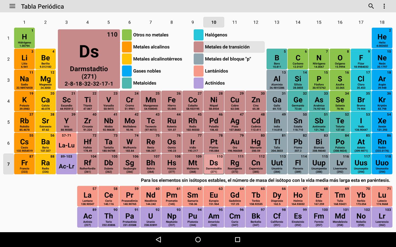 Del big bang a la tabla peridica by cesar eduardo flores soriano qu informacin y datos proporciona la tabla peridica urtaz Images