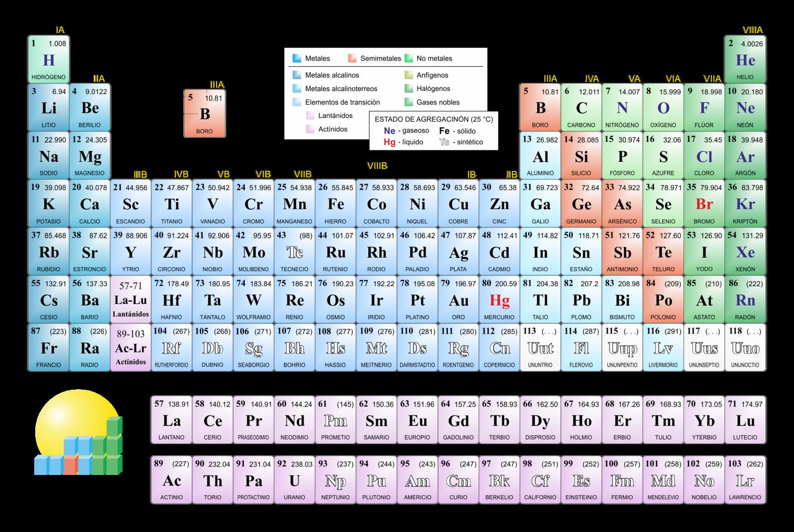 Actividad integradora 3 del big bang a la tabla peridica by yordi la tabla peridica es una tabla de datos en ella cada elemento qumico conocido est representado mediante su smbolo qumico en una casilla determinada urtaz Image collections