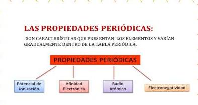 La tabla peridica by zule gp infogram ademas es la energia minima necesarea para la liberacion de un electron perteneciente a un anion de un determinado elemento urtaz Gallery
