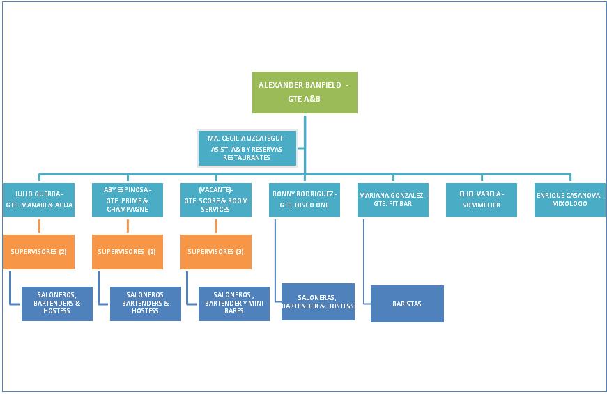 Estructura Organizacional A B By Reservas Restaurante Infogram