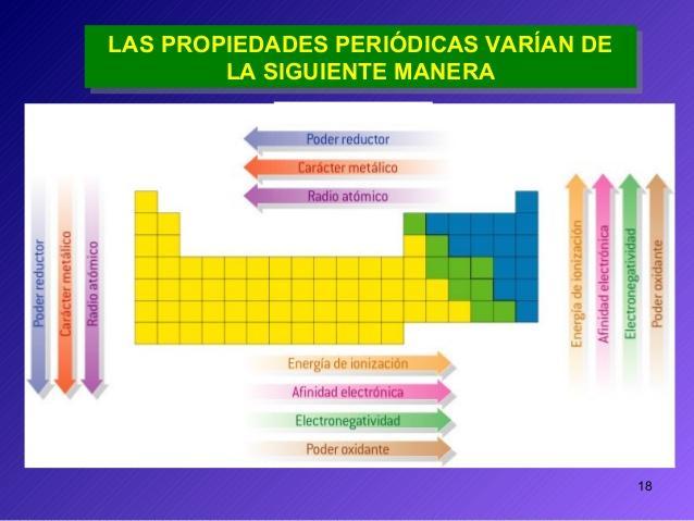 Tabla periodica by zarina hernandez infogram son propiedades que presentan los tomos de un elemento y que varan en la tabla peridica siguiendo la periodicidad de los grupos y periodos de sta urtaz Image collections