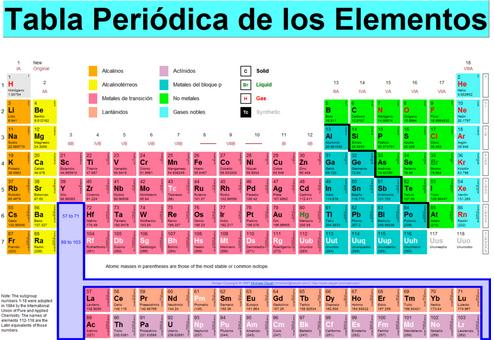 Aidel big bang a la tabla peridica by bubozponjitho infogram el nmero atmico es un concepto importante de la qumica y de la mecnica cuntica el elemento y el lugar que ste ocupa en la tabla peridica derivan de urtaz Choice Image