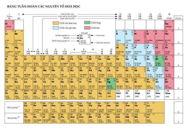 Aidel big bang a la tabla peridica by enrique rodriguez martinez propiedades peridicas electronegatividad energa de ionizacin radio atmico y afinidad electrnica urtaz Gallery