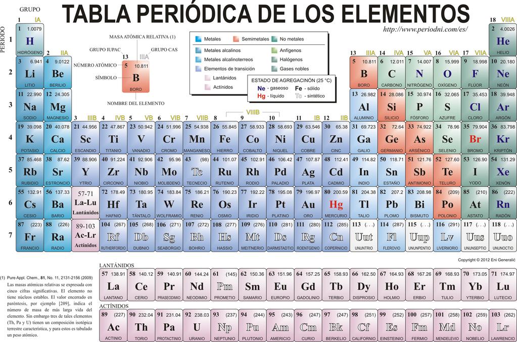 Del bing bang a la tabla peridica by lorena juarez infogram la tabla peridica proporciona un marco til para analizar el comportamiento qumico y es ampliamente utilizada en qumica y otras ciencias urtaz Image collections
