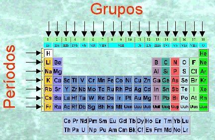 Tabla peridica de los elementos by octavio santiesteban infogram tabla peridica urtaz Image collections