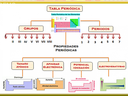 Tabla peridica de los elementos by octavio santiesteban infogram tabla peridica urtaz Image collections