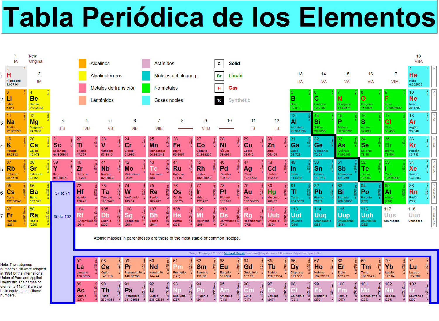 La tabla periodica by cani skate infogram del big bang a la tabla peridica urtaz Choice Image