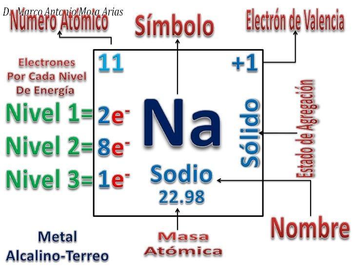 La tabla periodica by cani skate infogram httpslenntechperiodicapropiedadespropiedades quimicasm urtaz Image collections