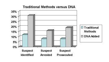 Dna fingerprinting and crime scenes by 16evs01 infogram how many crimes are solved using dna fingerprinting ccuart Images
