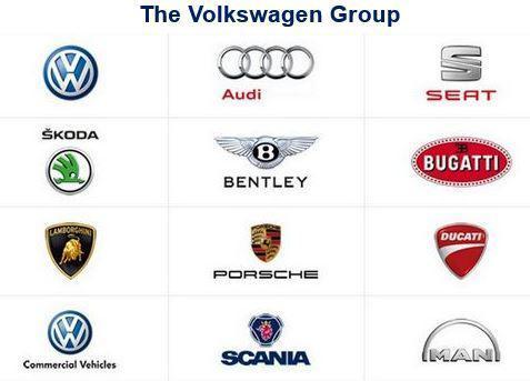 Volkswagen Group by 1kanbergsilm - Infogram