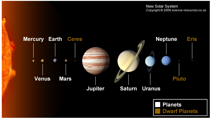 outer planets in order - 700×392