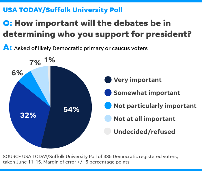 Poll: Trump shouldn't be focus of Democratic debate