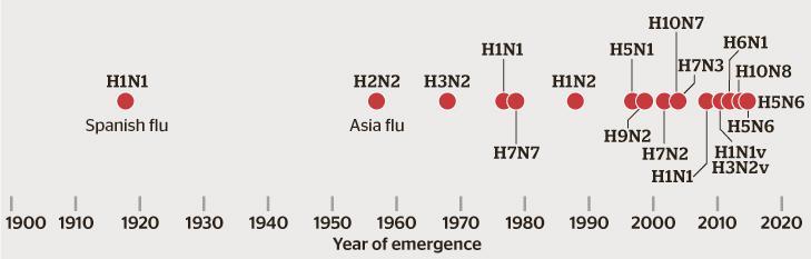 Surtos de Influenza do século XX e XXI Fonte: www.smh.com.au/