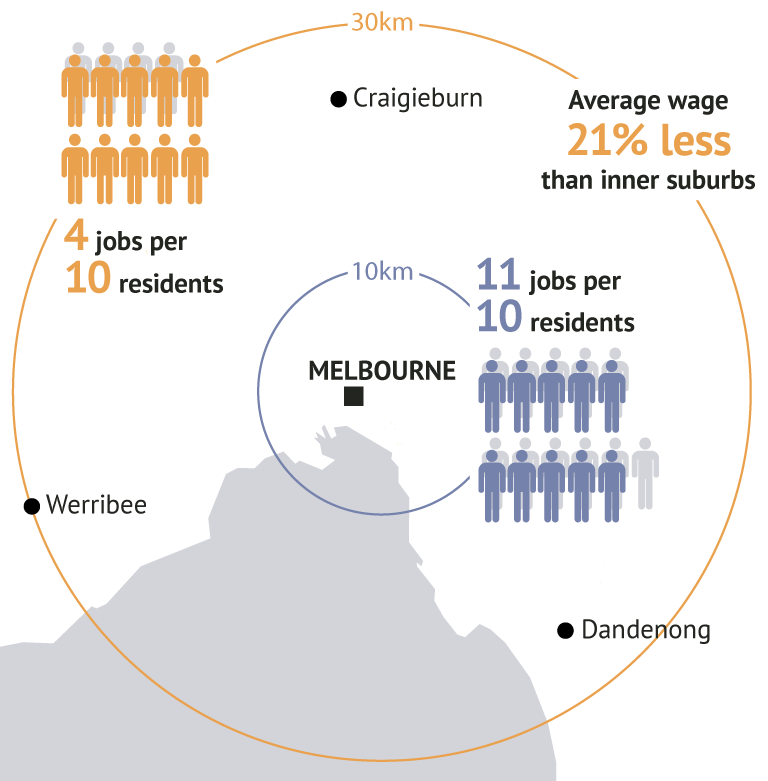 The Gap Widens between Melbourne's Have and Have Not suburbs