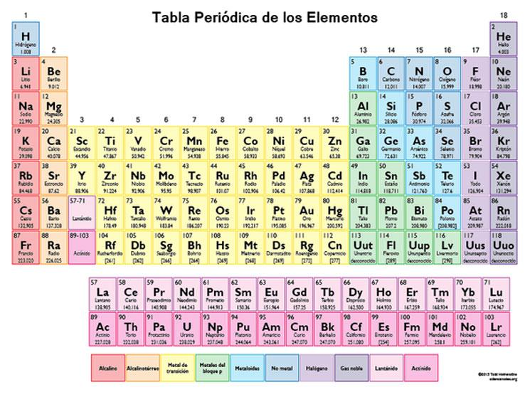 Escuela by esmeralda janette rosas vega infogram httpsespediawikitablaperic3b3dicadeloselementos urtaz Choice Image