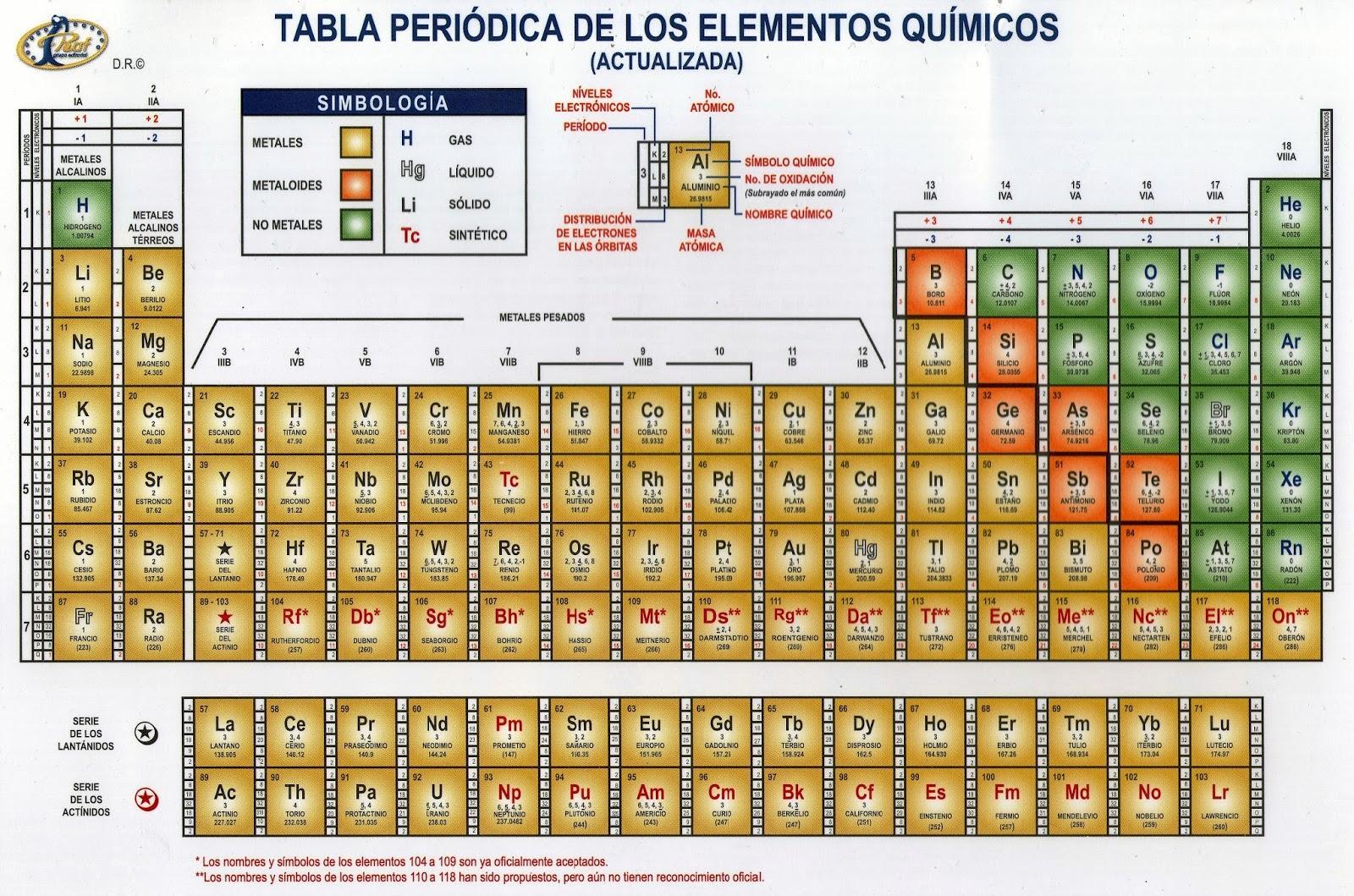 Infografia tabla periodica prepa en linea sep by anay avila infogram tabla periodica urtaz Choice Image