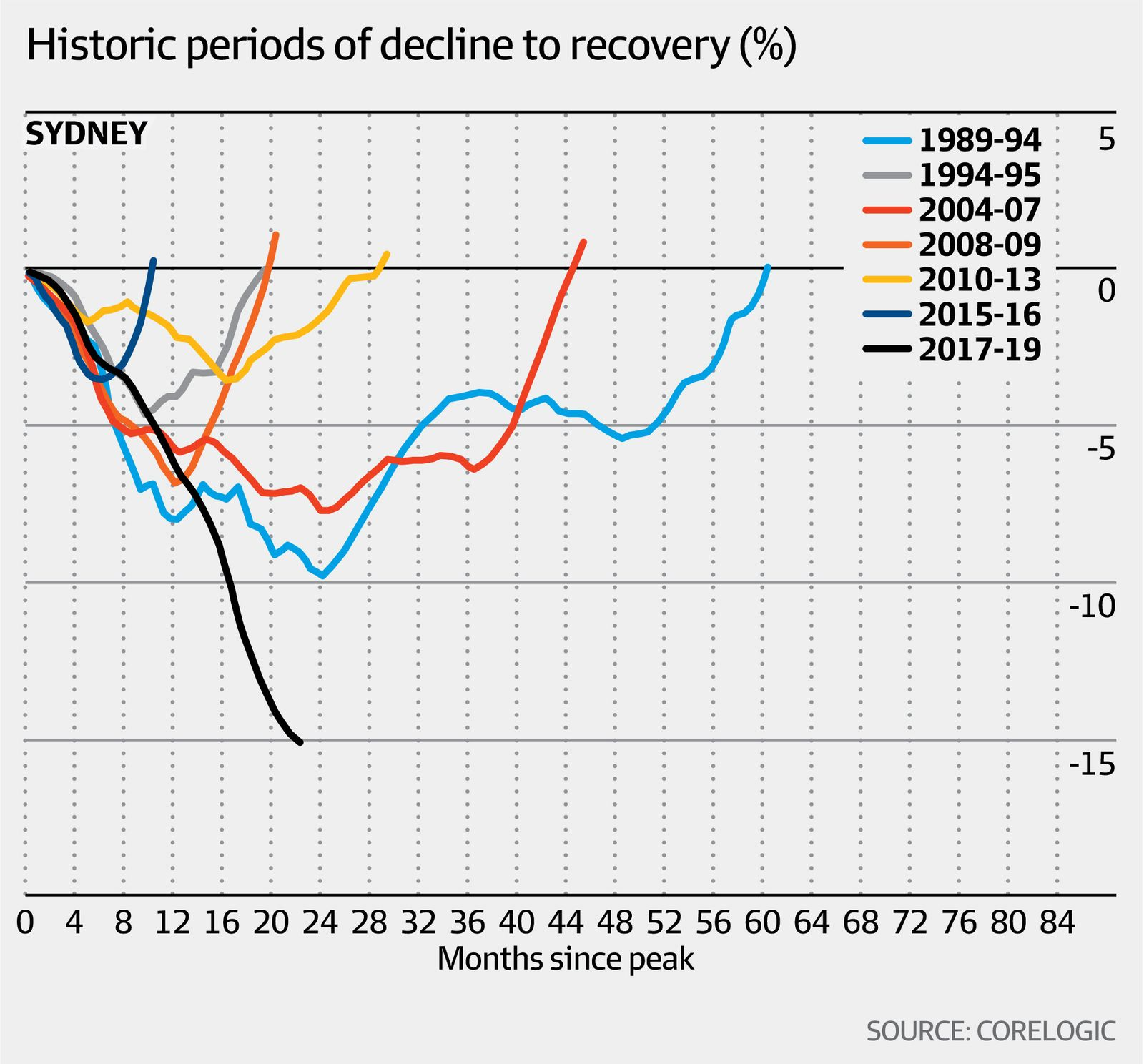 Historic periods of decline (Corelogic, AFR)