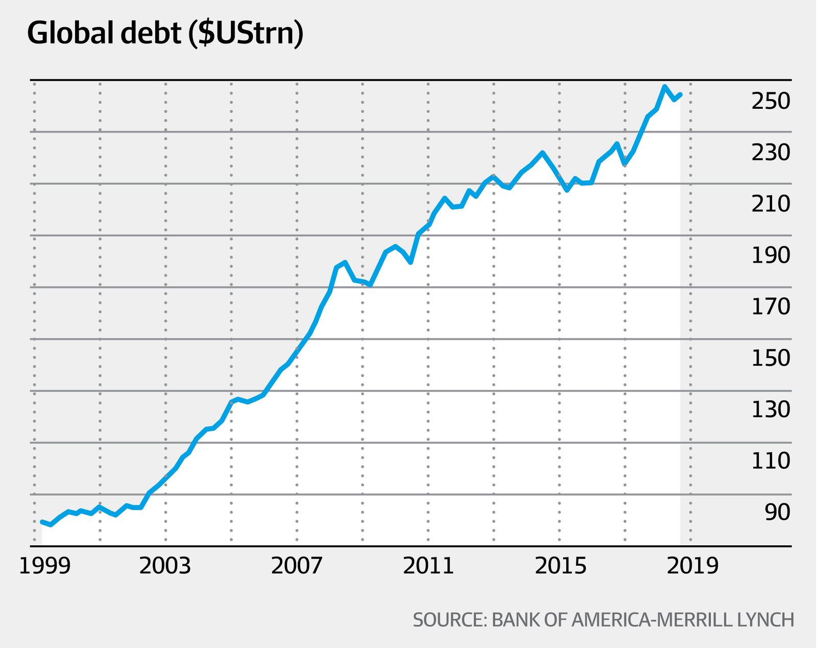 Global debt (Bank or America-Merrill Lynch, AFR)