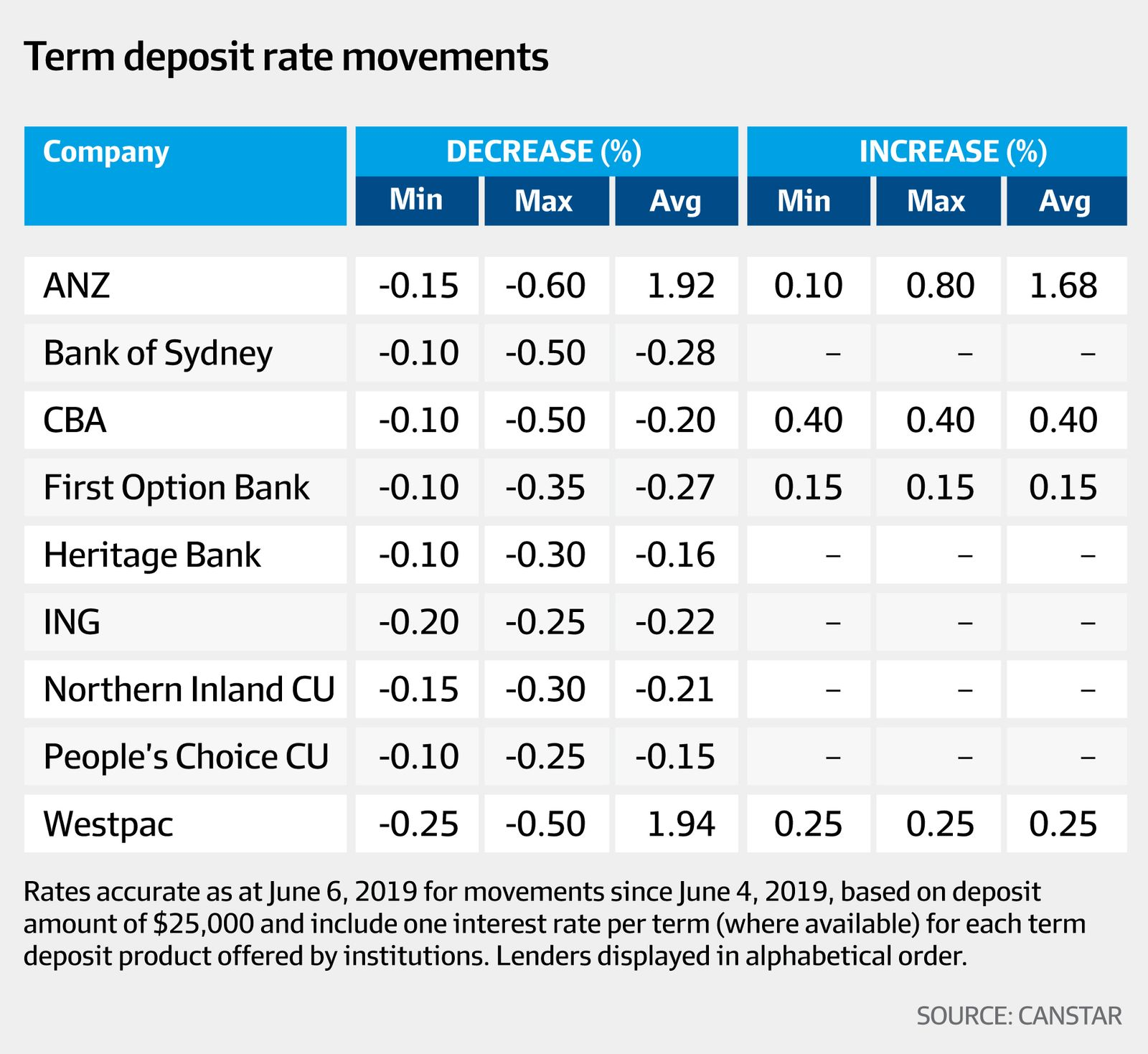Term deposit rate movements (Canstar, AFR)