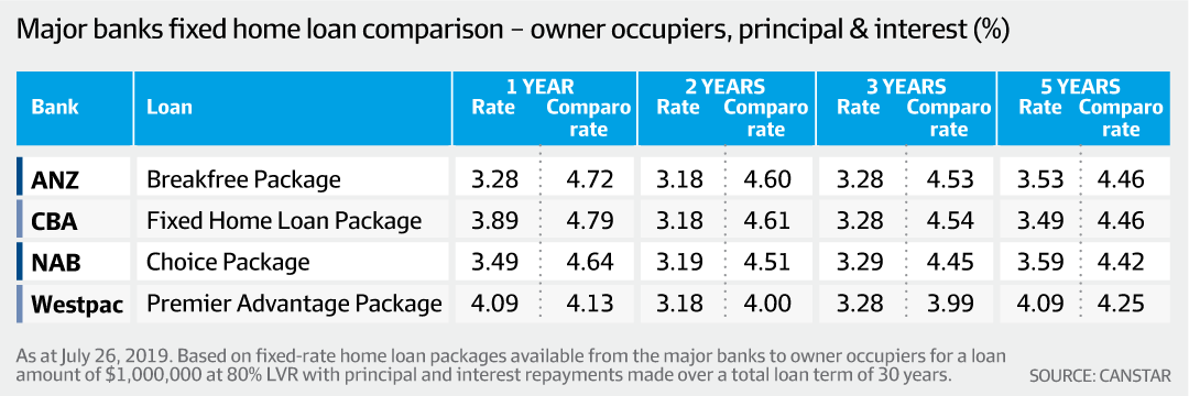 Major banks fixed home loan comparison... (Canstar, AFR)