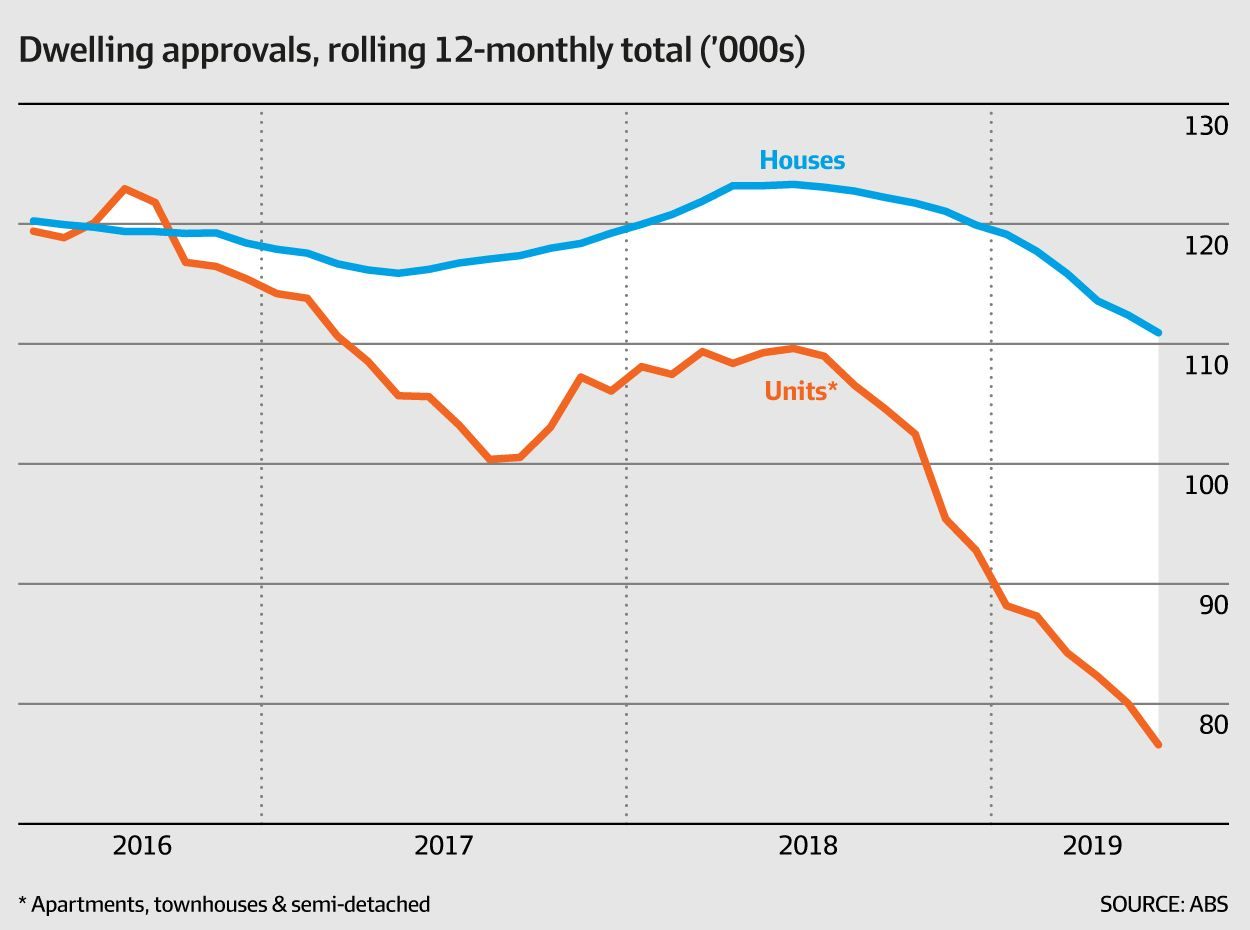 Dwelling approvals... (ABS, AFR)