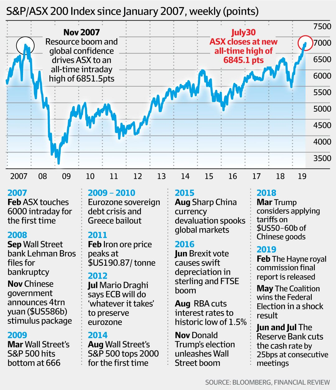 S&P/ASX200 Index since January 2007 (Bloomberg, Financial Review)