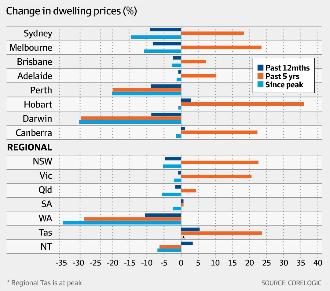 Change in dwelling prices (Corelogic, AFR)