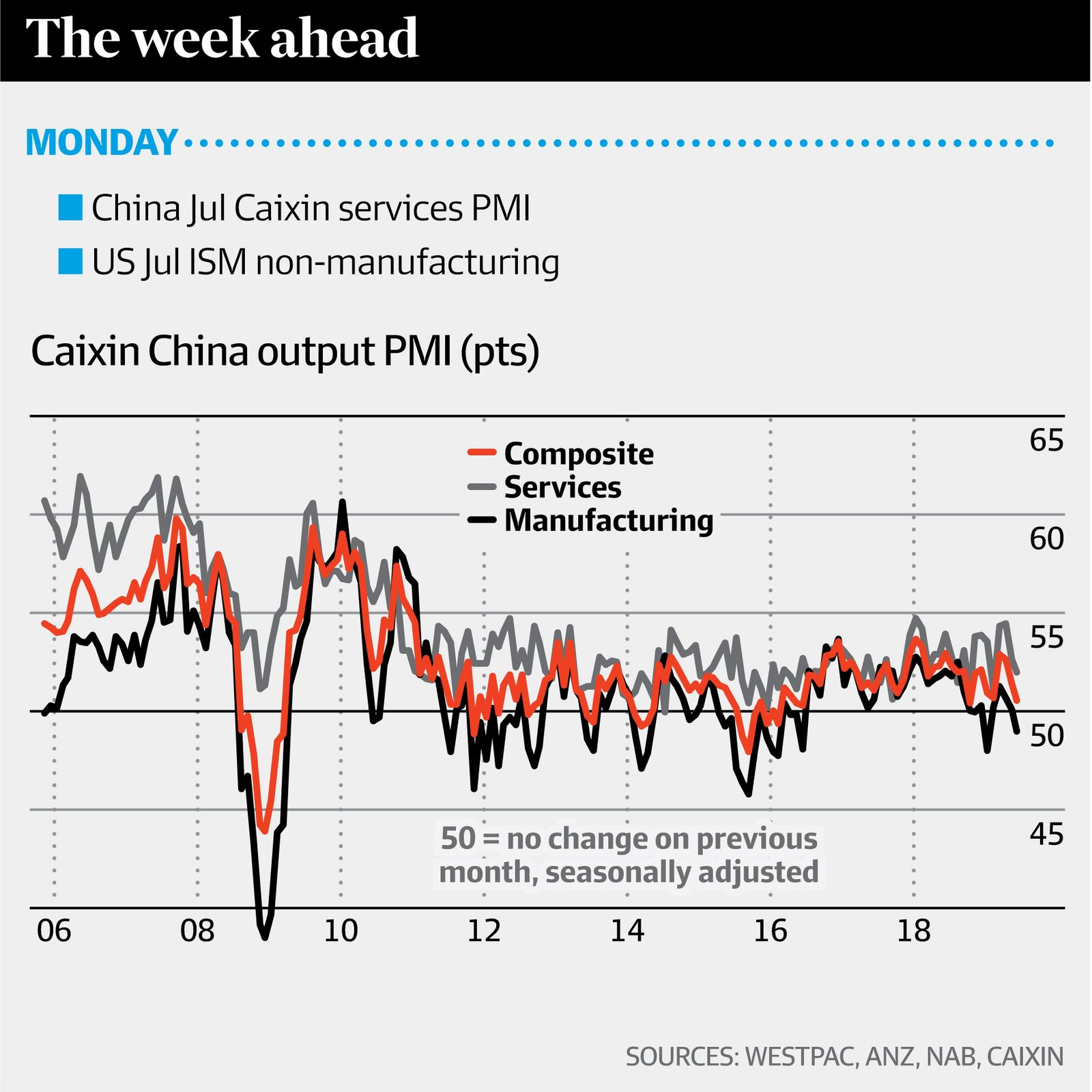 Caixin China output PMI (Westpac, ANZ, NAB, Caisin, AFR)