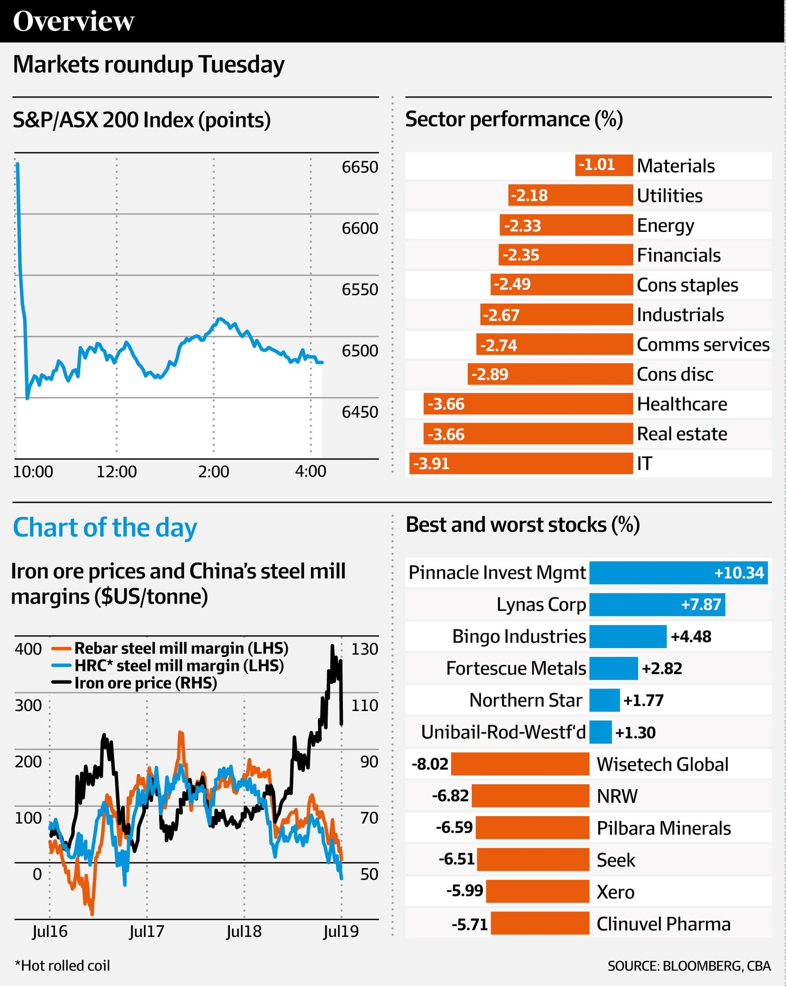 Markets roundup Tuesday (CBA, AFR)