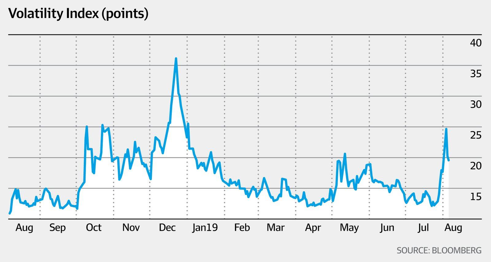 Volatility index (Bloomberg, AFR)
