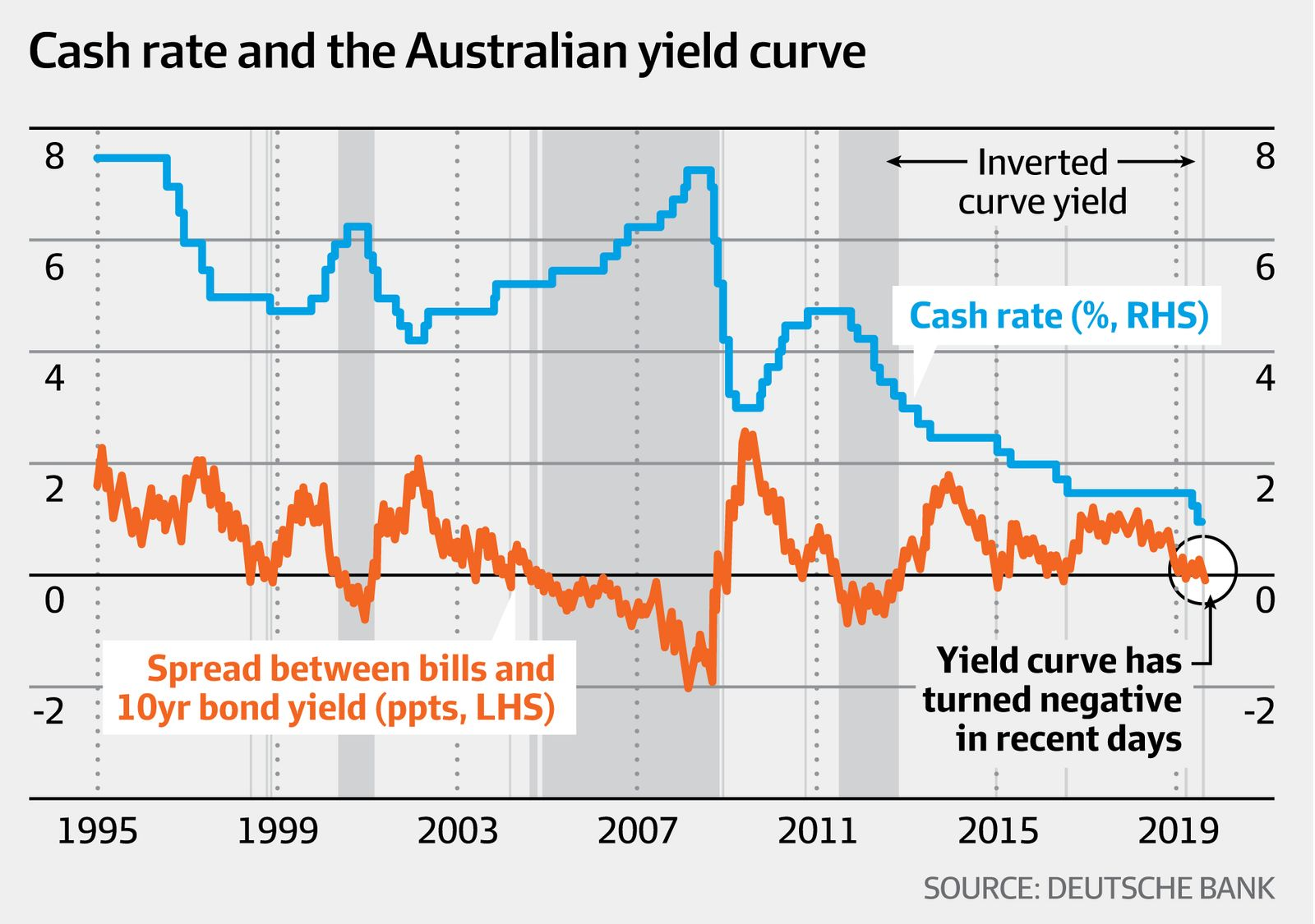 Cash rate and the Australian yield curve (Deutsche Bank, AFR)