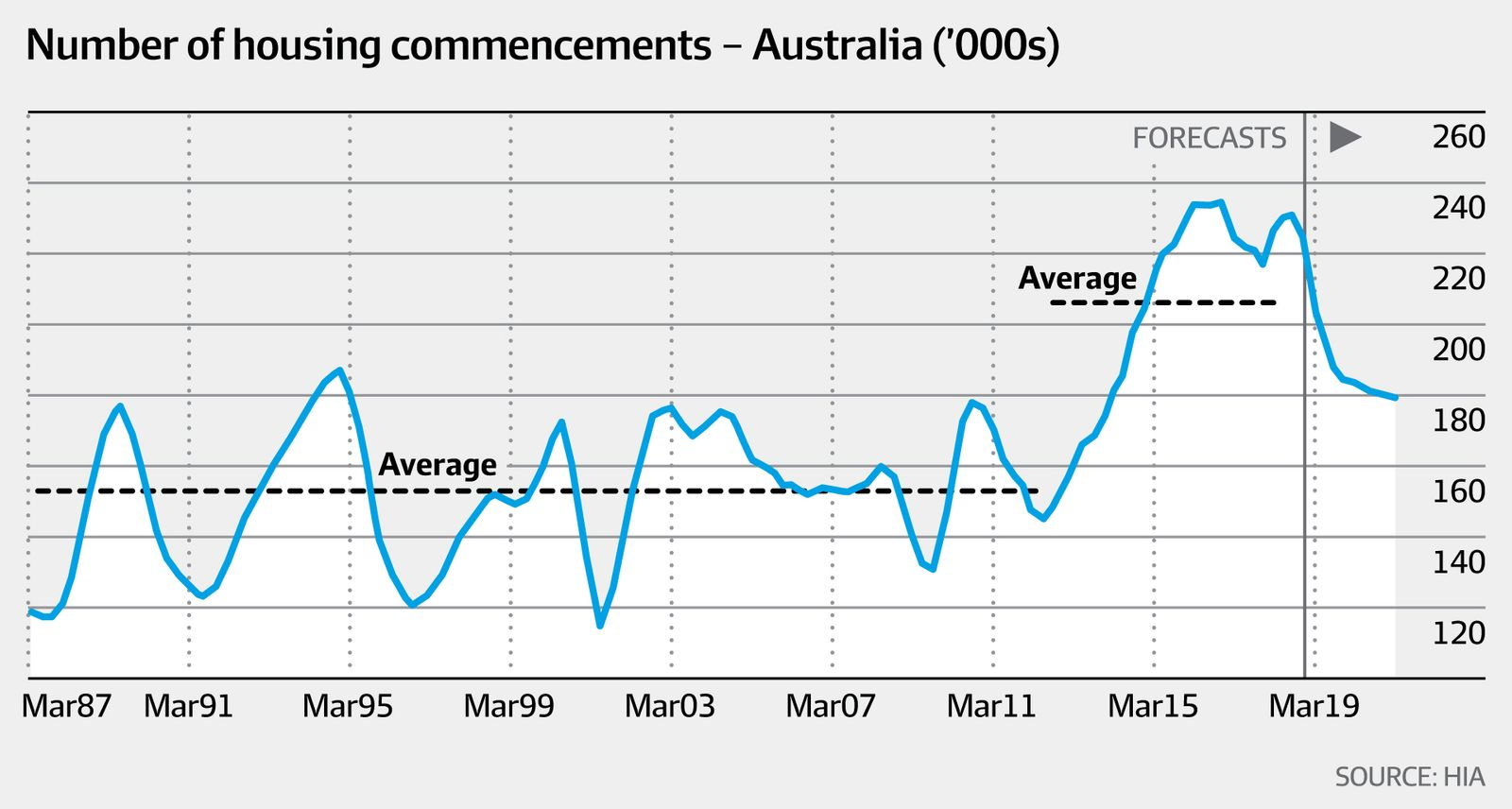 Number of housing commencements (HIA, AFR)