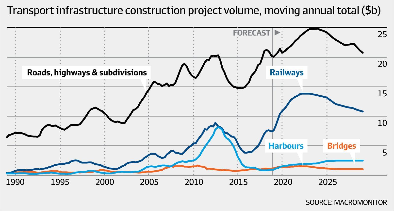Transport infrastructure construction project volume, moving average total (MacroMonitor, AFR)