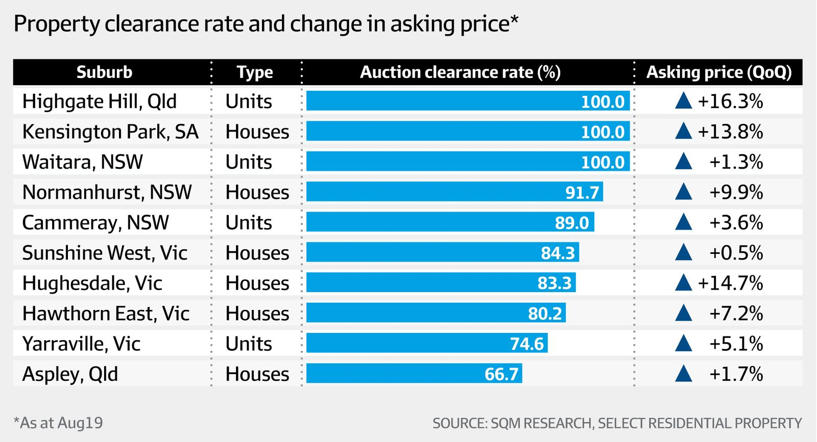 Property clearance rate and change in asking price (SQM Research, Select Residential Property, AFR)