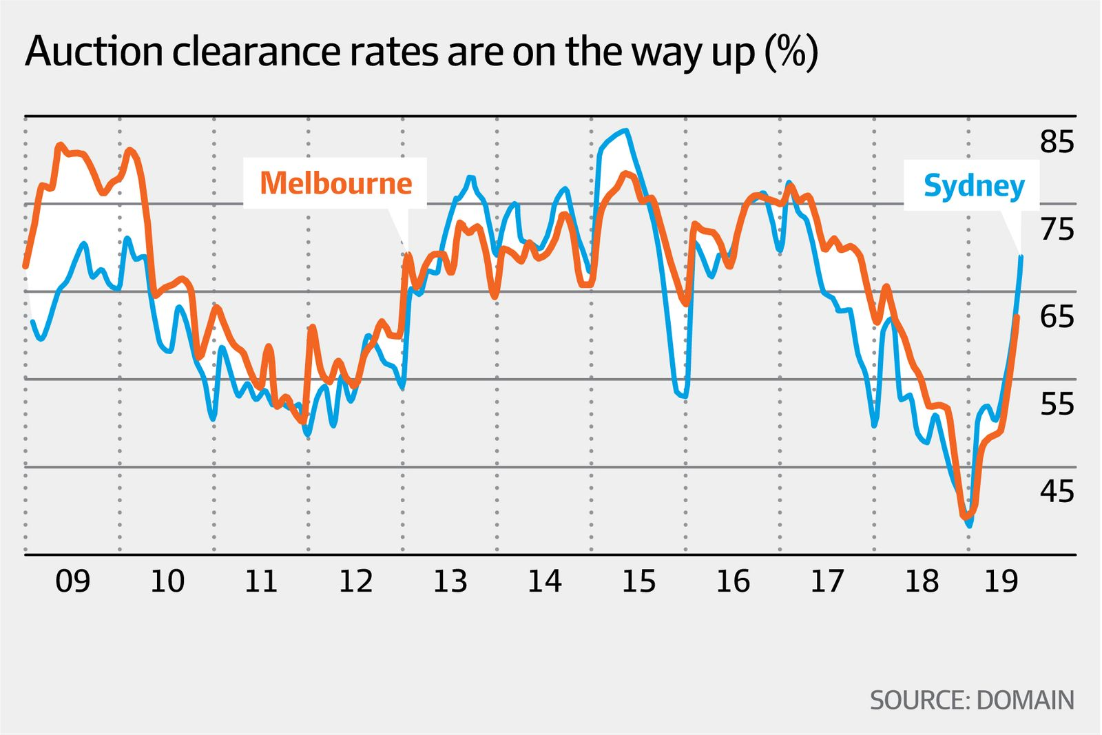 Auction clearance rates on the way up (Domain, AFR)