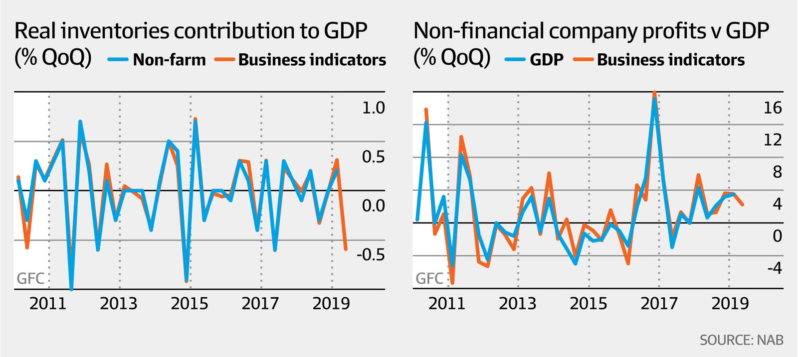 Inventories and company profit (NAB, AFR)