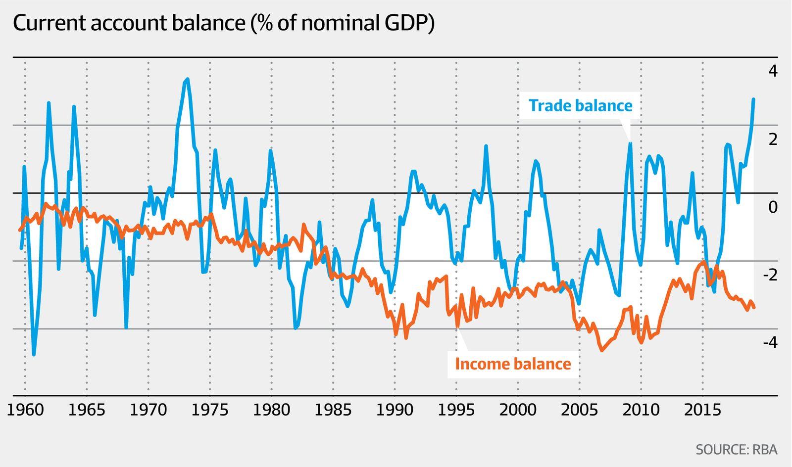 Current account balance (RBA, AFR)