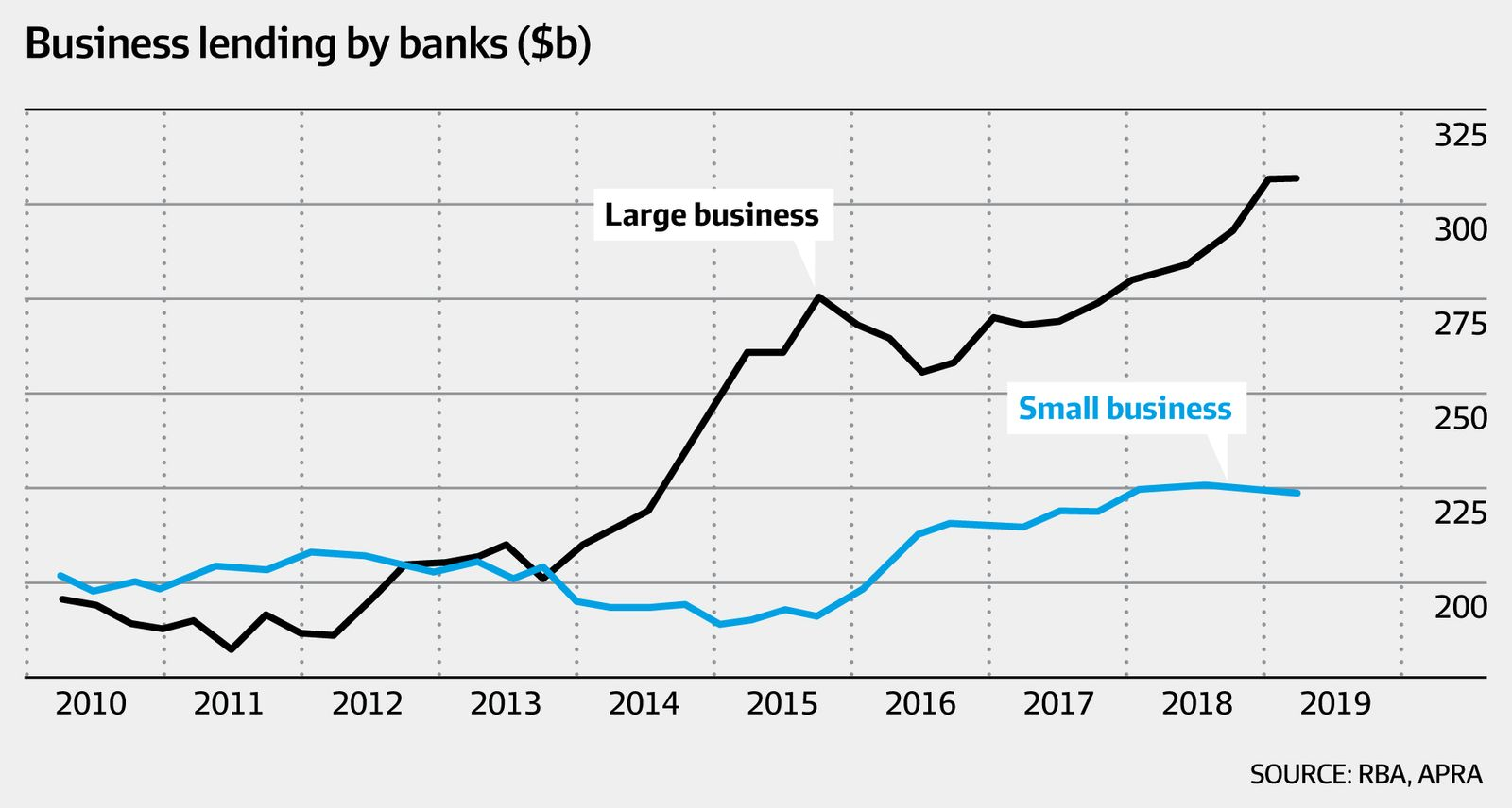 Business lending by banks (RBA, APRA, AFR)
