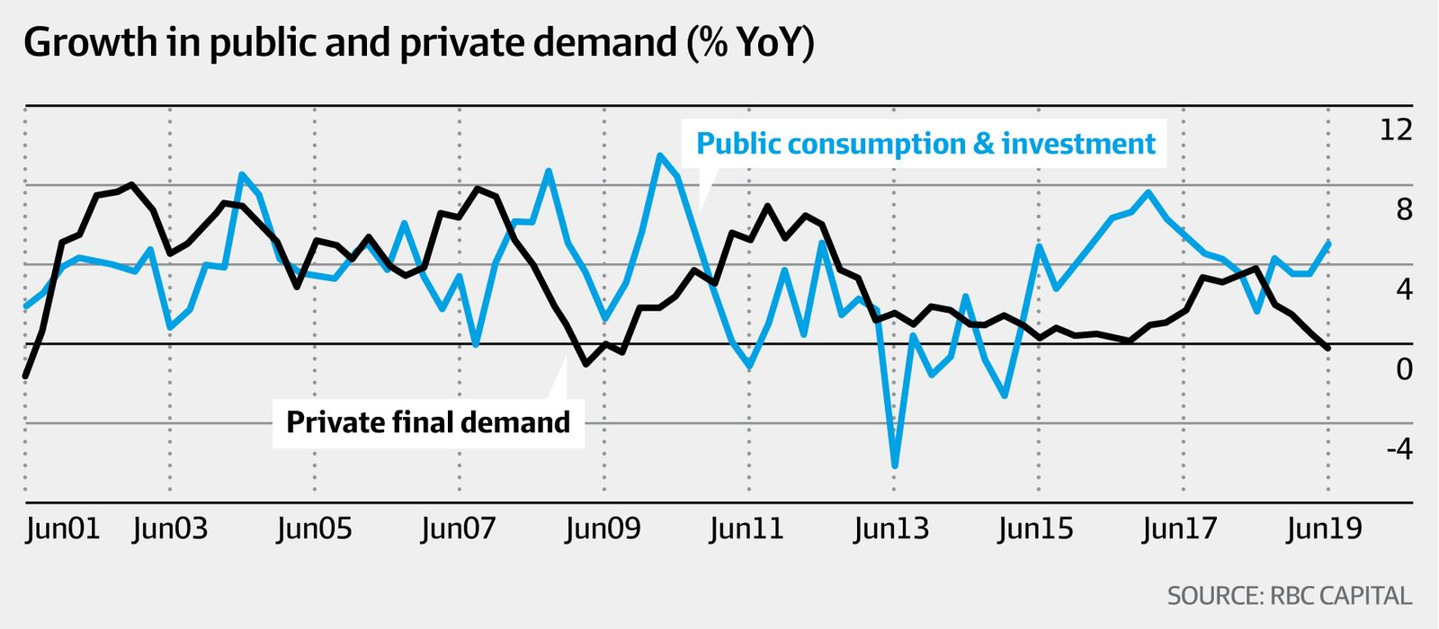 Growth in public and private demand (RBC Capital, AFR)
