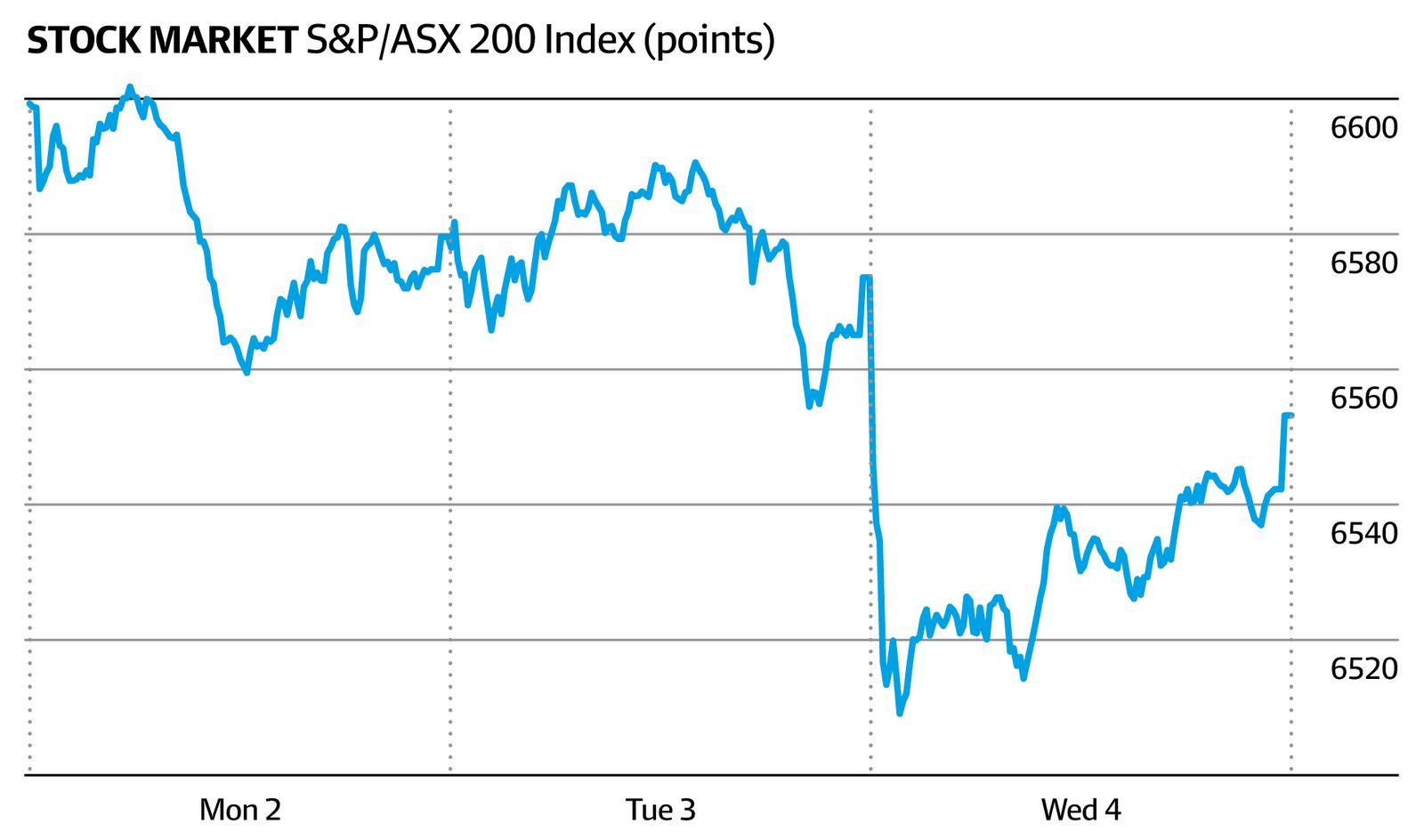 Stock market S&P/ASX 200 index (AFR)