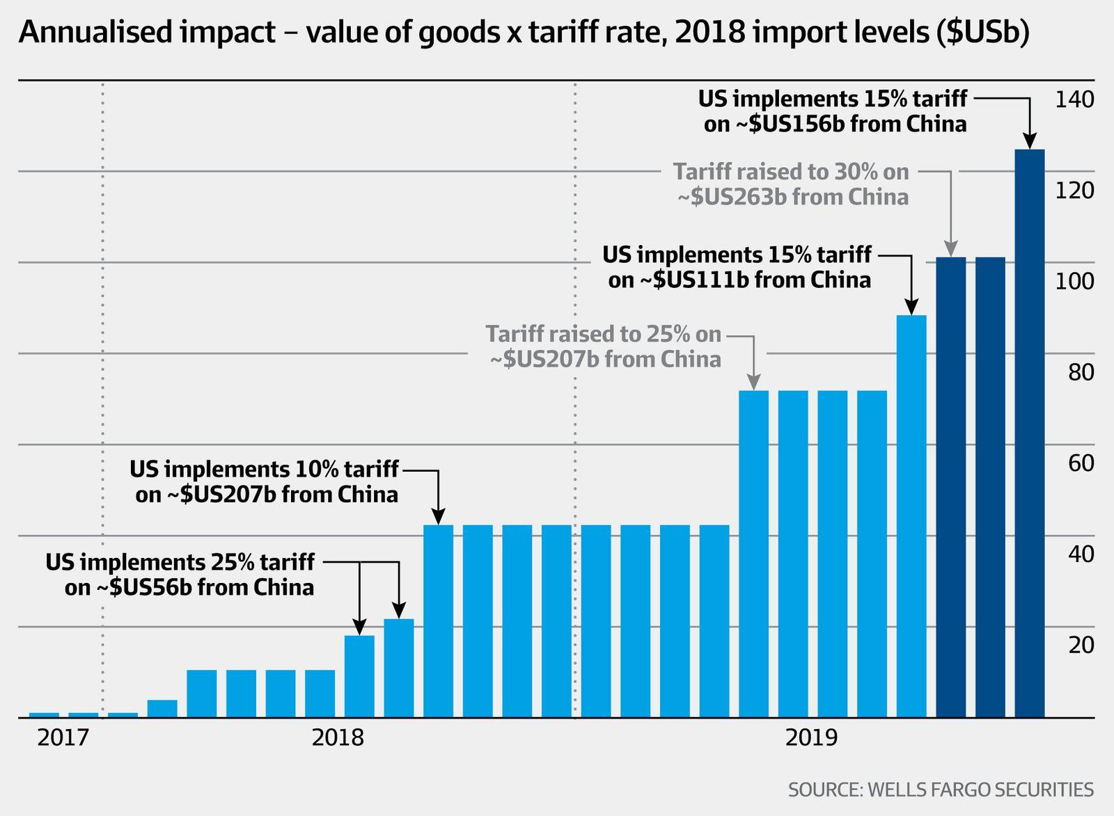 Annualised impact - value of goods x tariff rate... (Wells Fargo Securities, AFR)