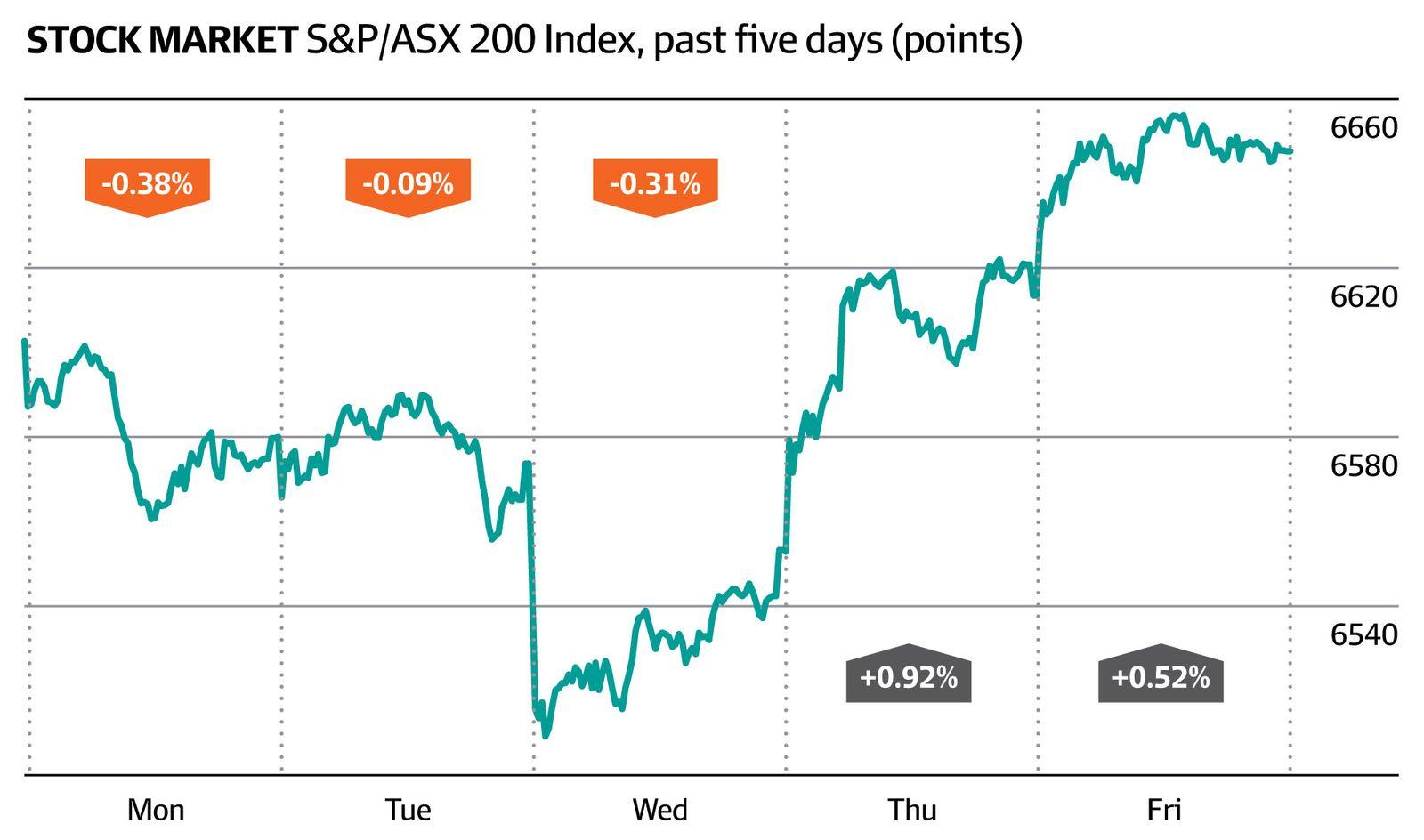 Stockmarket S&P/ASX 200 index, past five days (AFR)