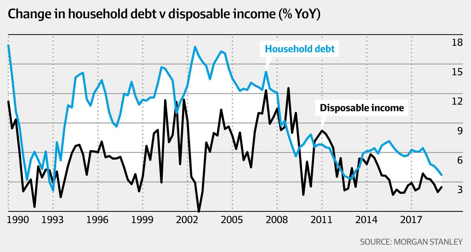 Change in household debt v disposable income (Morgan Stanley, AFR)