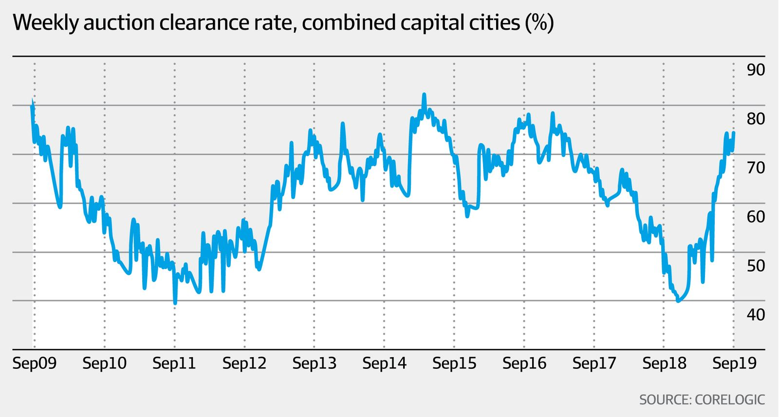 Weekly auction clearance rate, combined capital cities (CoreLogic, AFR)