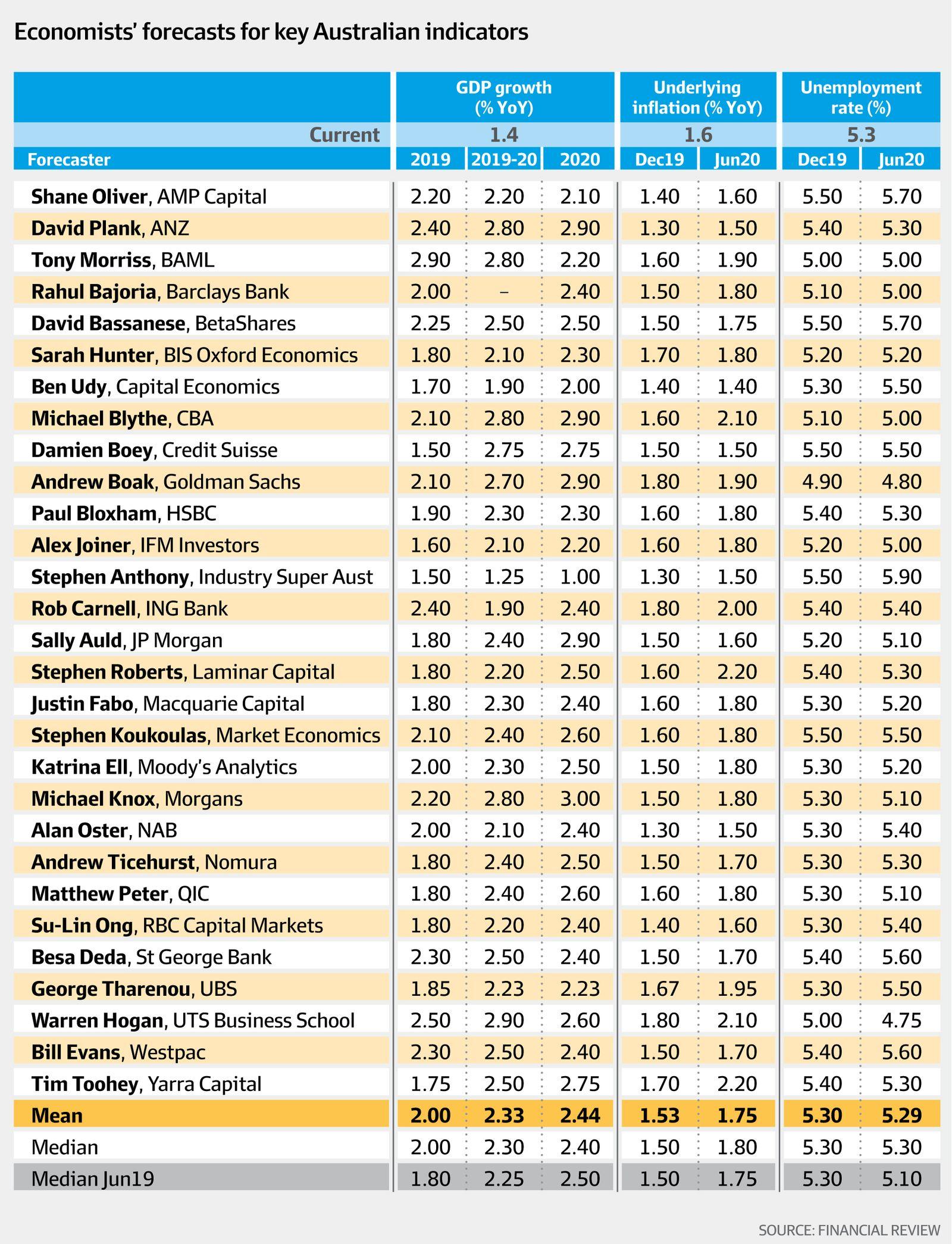 Economists' forecasts for key Australian indicators (AFR)