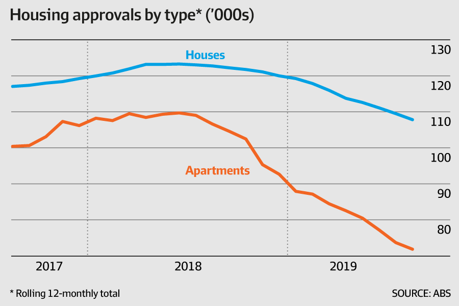 Housing approvals by type (ABS, AFR)
