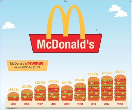 mcdonalds 2012 2013 2 essay Mcdonalds - download as pdf file glam may 2012 mcdonalds case analysismcdonaldsfinal finaldocx essay 4 eric schlosser fast food nation 2.