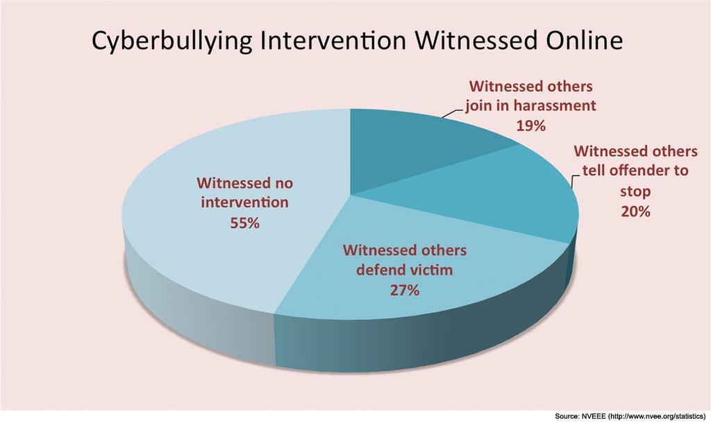 Cyber Ad School Bullying By Oscar Flores Infogram