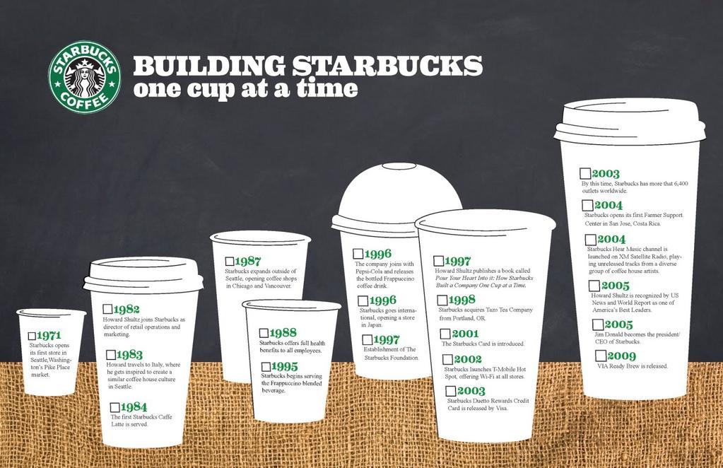 Starbucks Coffee Company - Infogram